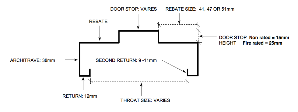 Metal Door Frame Dimensions : Metal door frames